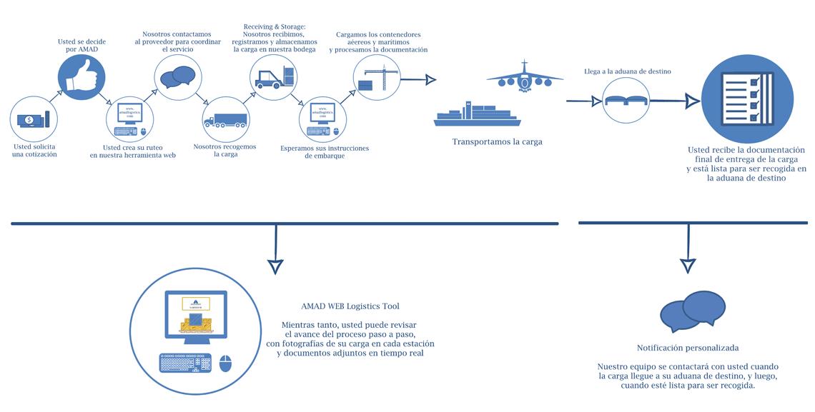 linea-de-proceso