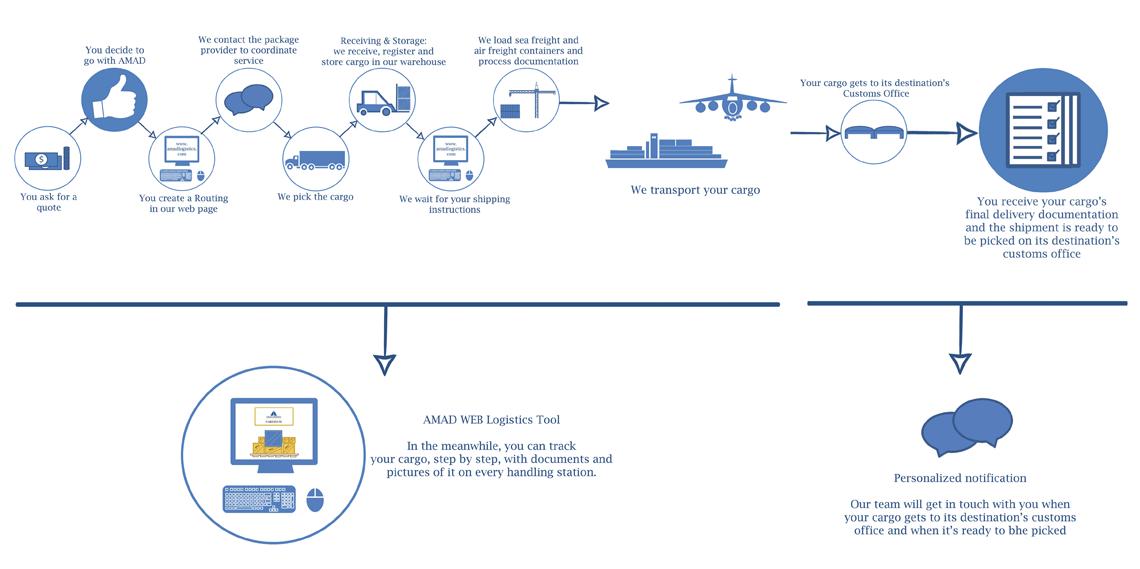 process-line